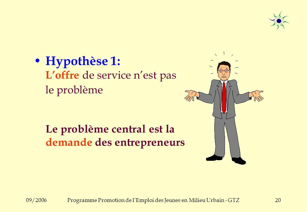09/2006Programme Promotion de lEmploi des Jeunes en Milieu Urbain - GTZ19 Si cette description de la PME est correcte, voici quelques questions clé: C