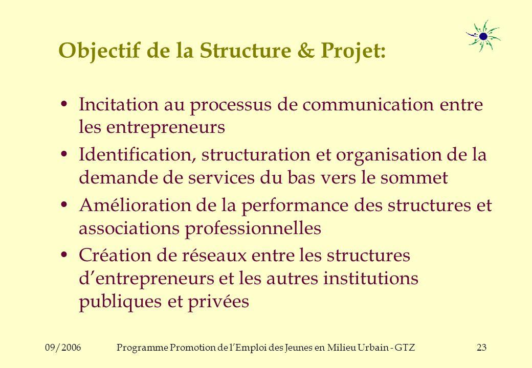 09/2006Programme Promotion de lEmploi des Jeunes en Milieu Urbain - GTZ22 Hypothèse 3 : Lidentification des problèmes et besoins est le résultat du pr