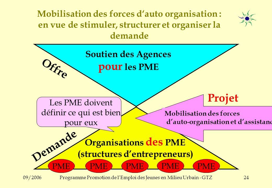 09/2006Programme Promotion de lEmploi des Jeunes en Milieu Urbain - GTZ23 Objectif de la Structure & Projet: Incitation au processus de communication