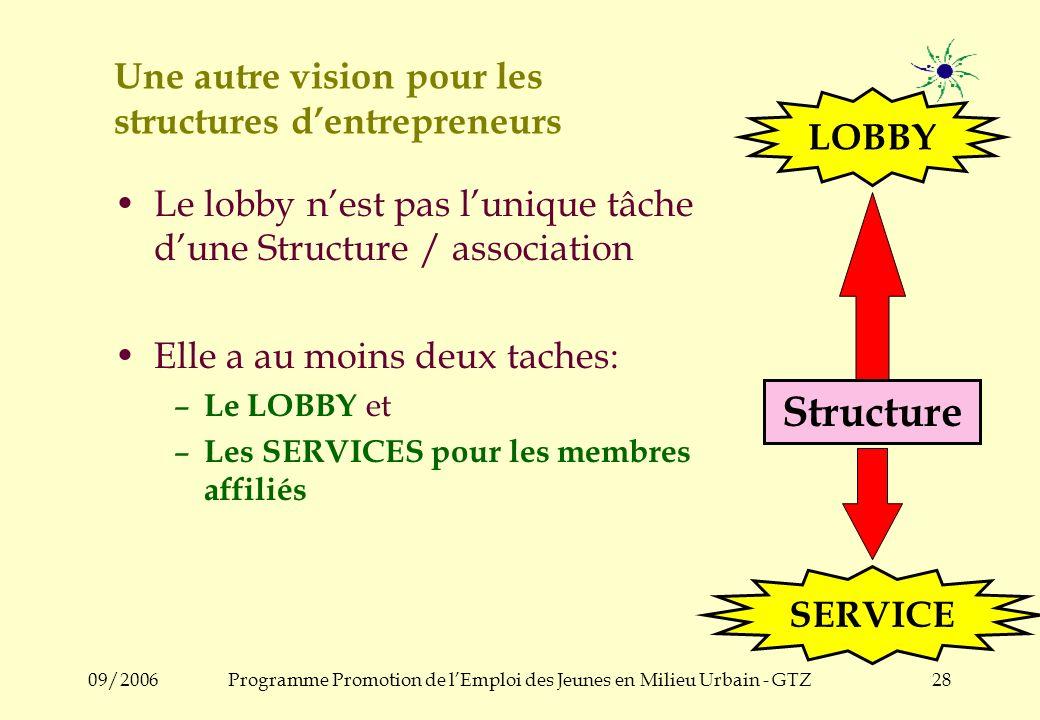 09/2006Programme Promotion de lEmploi des Jeunes en Milieu Urbain - GTZ27 Caractéristiques des Structures et Associations dans plusieurs pays Structur