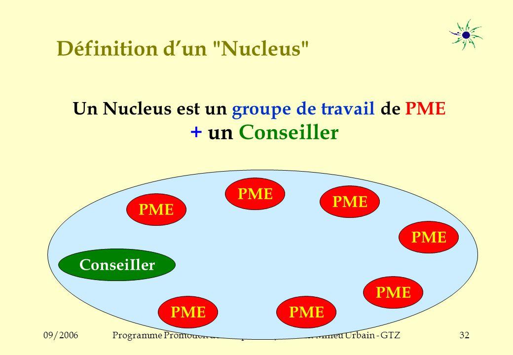 09/2006Programme Promotion de lEmploi des Jeunes en Milieu Urbain - GTZ31 3. Le Nucleus et le Conseil de Groupe