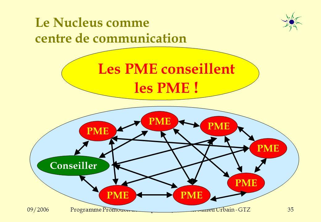 09/2006Programme Promotion de lEmploi des Jeunes en Milieu Urbain - GTZ34 Le Nucleus est a)Un centre de communication pour échanger le savoir-faire, l
