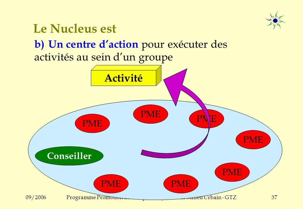09/2006Programme Promotion de lEmploi des Jeunes en Milieu Urbain - GTZ36 Le Nucleus comme centre de communication Les PME conseillent les PME ! La qu