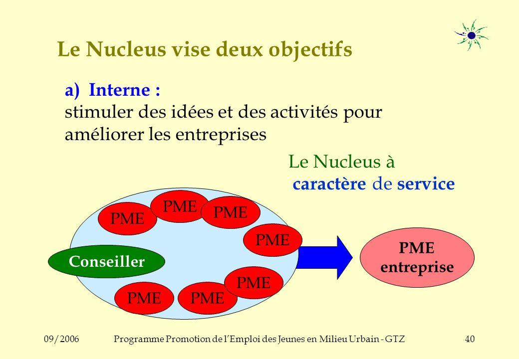 09/2006Programme Promotion de lEmploi des Jeunes en Milieu Urbain - GTZ39 Possibles activités dun Nucleus Gestion dune unité de formation du Nucleus V