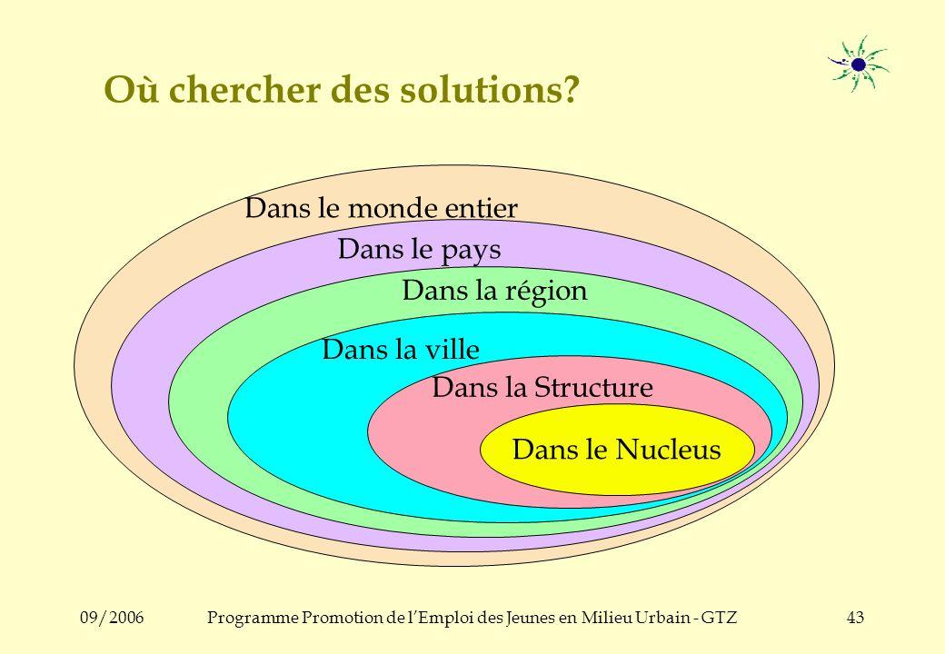 09/2006Programme Promotion de lEmploi des Jeunes en Milieu Urbain - GTZ42 Le cycle de travail dun Nucleus initier, inviter Réduire la distance, instau