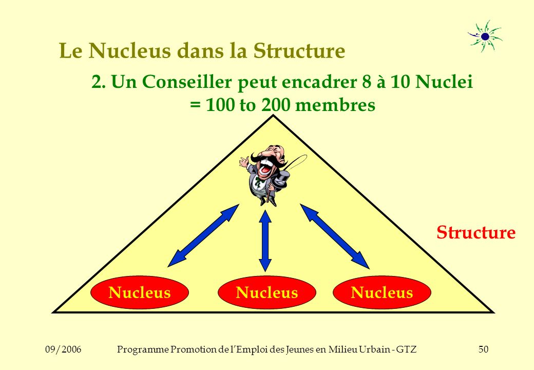 09/2006Programme Promotion de lEmploi des Jeunes en Milieu Urbain - GTZ49 Le Nucleus dans la Structure Structure Nucleus 1. De petits groupes dentrepr