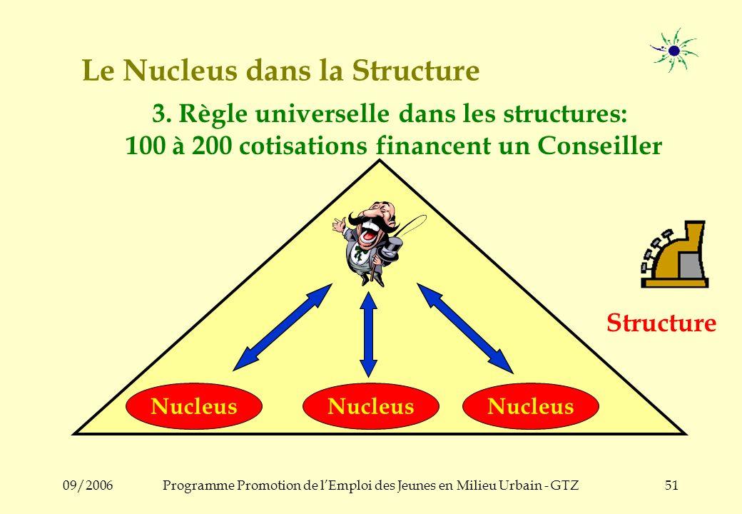 09/2006Programme Promotion de lEmploi des Jeunes en Milieu Urbain - GTZ50 Le Nucleus dans la Structure Structure Nucleus 2. Un Conseiller peut encadre