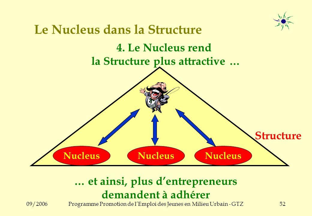 09/2006Programme Promotion de lEmploi des Jeunes en Milieu Urbain - GTZ51 Le Nucleus dans la Structure Structure Nucleus 3.