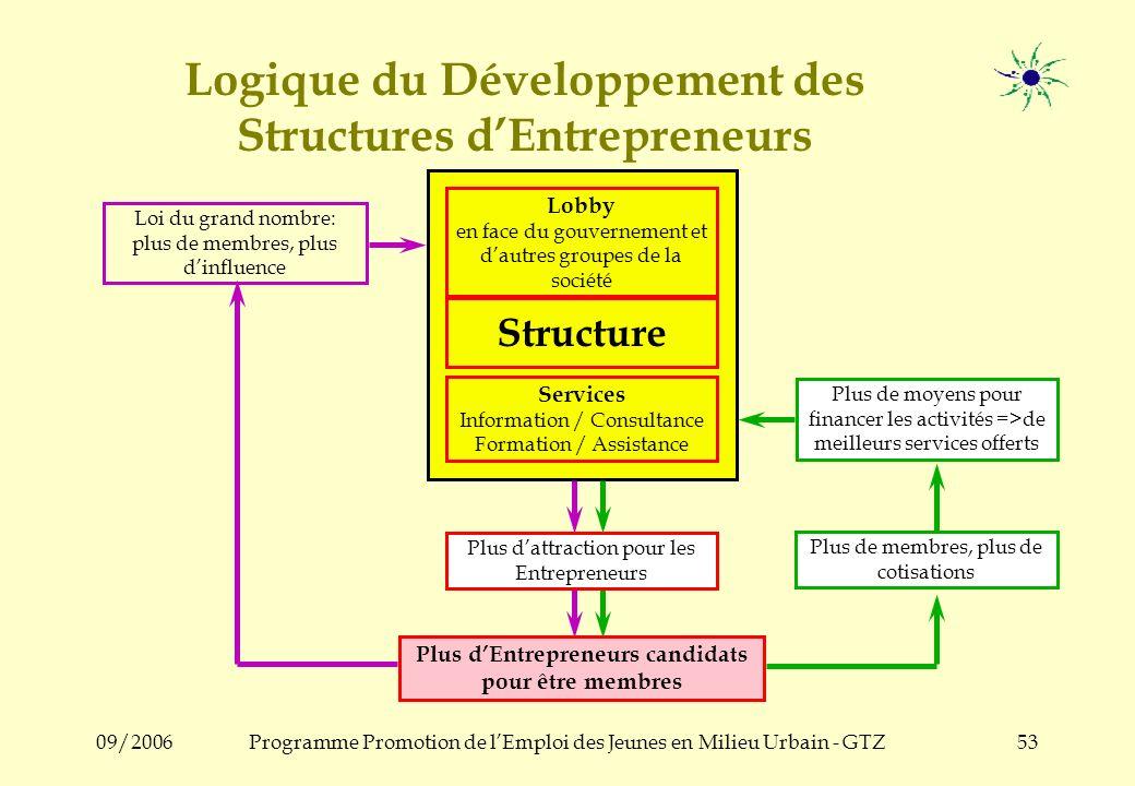 09/2006Programme Promotion de lEmploi des Jeunes en Milieu Urbain - GTZ52 Le Nucleus dans la Structure Structure Nucleus 4. Le Nucleus rend la Structu