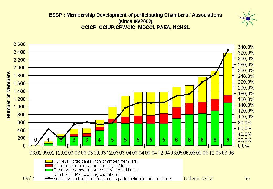 09/2006Programme Promotion de lEmploi des Jeunes en Milieu Urbain - GTZ55 Les Nuclei dans le monde PaysDébutChambresNucleiPartici- pants Brésil1991 9004,50050,000 Uruguay199961001,000 Sri Lanka200212 Chamb.