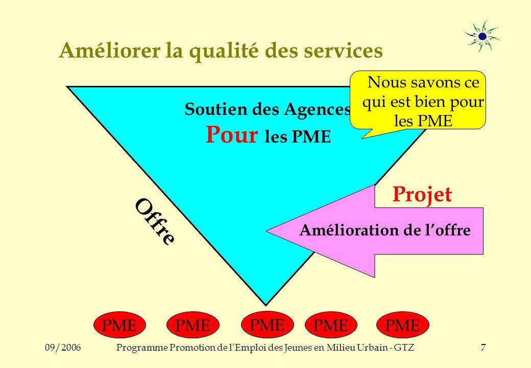 09/2006Programme Promotion de lEmploi des Jeunes en Milieu Urbain - GTZ7 Améliorer la qualité des services Soutien des Agences Pour les PME Offre PME PME PME PME Amélioration de loffre Projet Nous savons ce qui est bien pour les PME