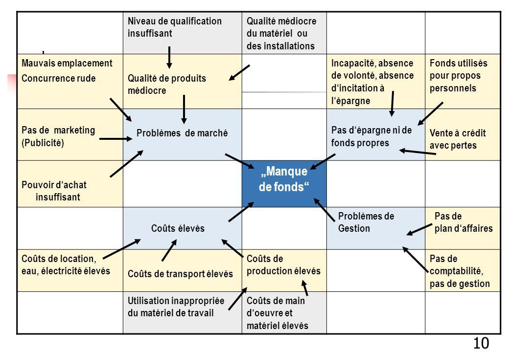 Niveau de qualification insuffisant Qualité médiocre du matériel ou des installations Mauvais emplacement Concurrence rudeQualité de produits médiocre