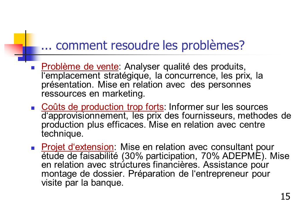 ... comment resoudre les problèmes? Problème de vente: Analyser qualité des produits, lemplacement stratégique, la concurrence, les prix, la présentat