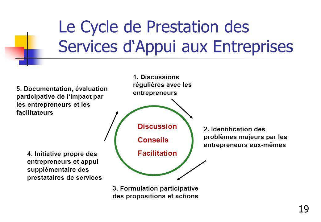 Le Cycle de Prestation des Services dAppui aux Entreprises 1. Discussions régulières avec les entrepreneurs 2. Identification des problèmes majeurs pa