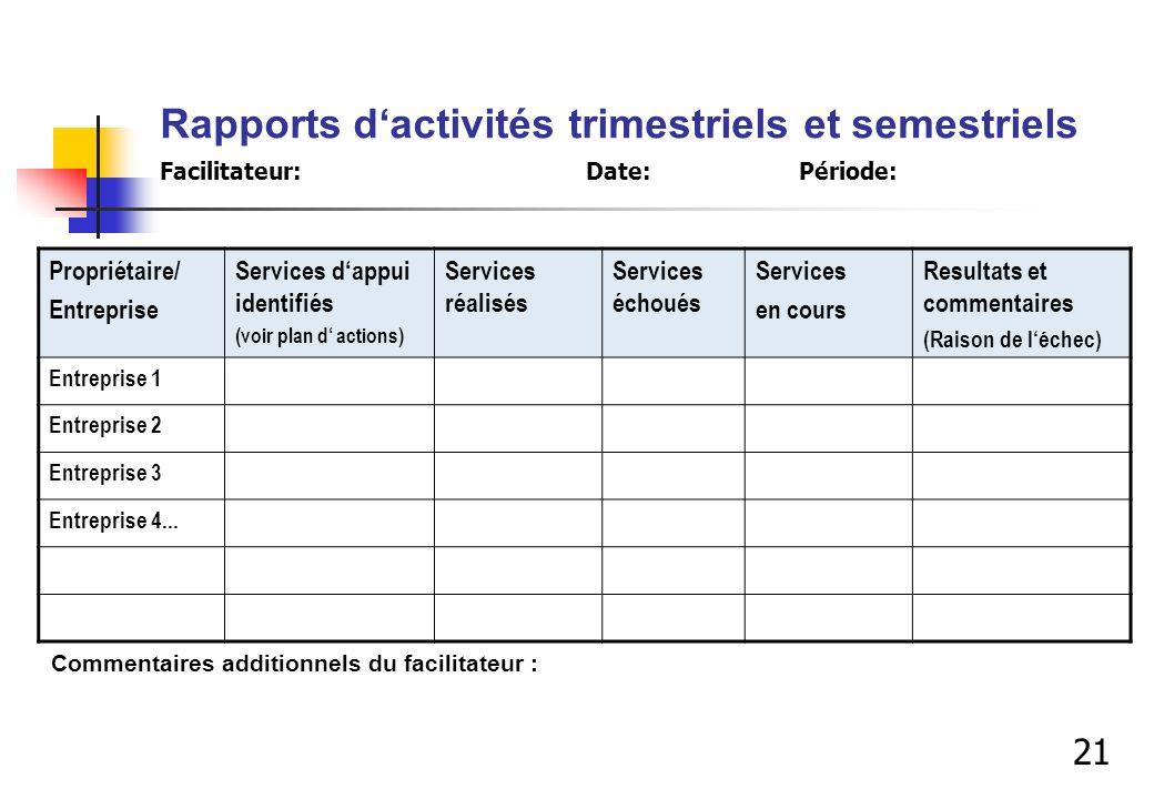 Rapports dactivités trimestriels et semestriels Facilitateur: Date:Période: Propriétaire/ Entreprise Services dappui identifiés (voir plan d actions)