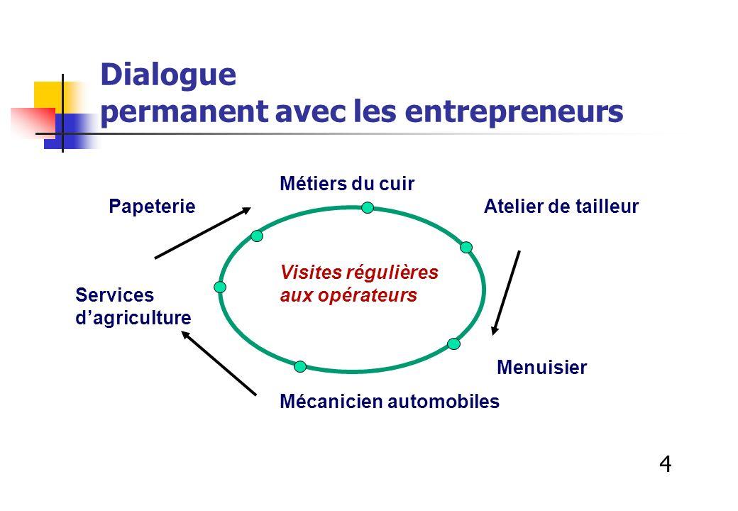 Dialogue permanent avec les entrepreneurs Métiers du cuir Papeterie Atelier de tailleur Visites régulières Services aux opérateurs dagriculture Menuis