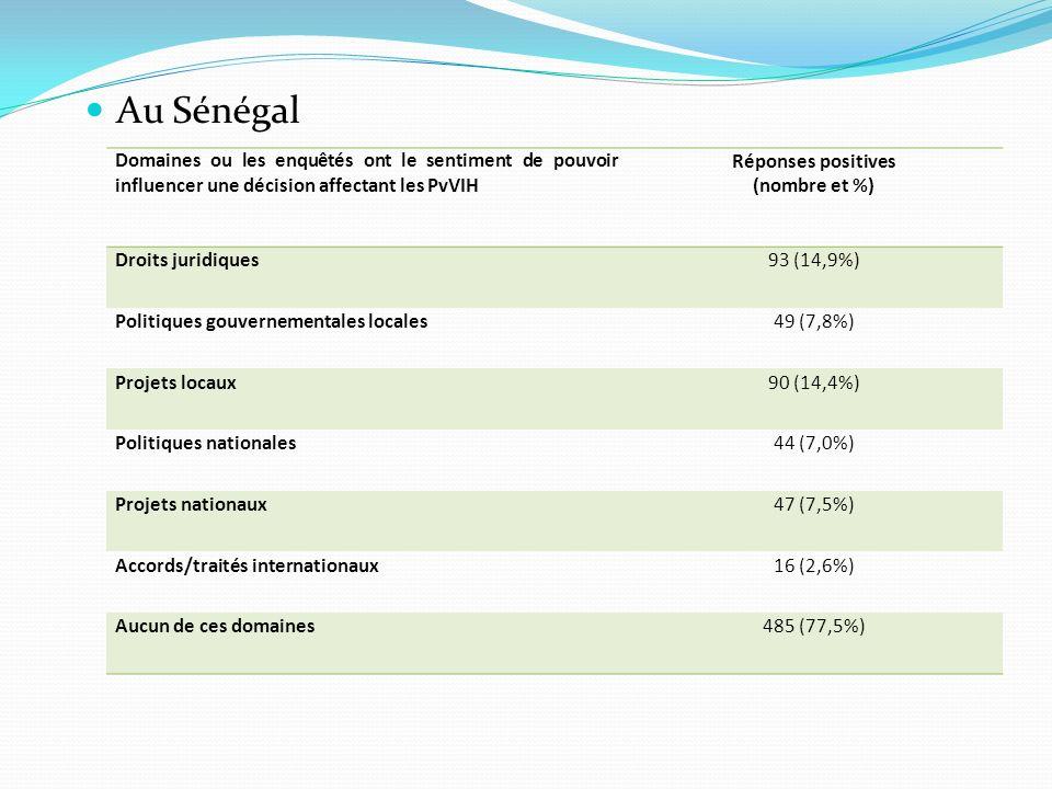 Au Sénégal Domaines ou les enquêtés ont le sentiment de pouvoir influencer une décision affectant les PvVIH Réponses positives (nombre et %) Droits ju