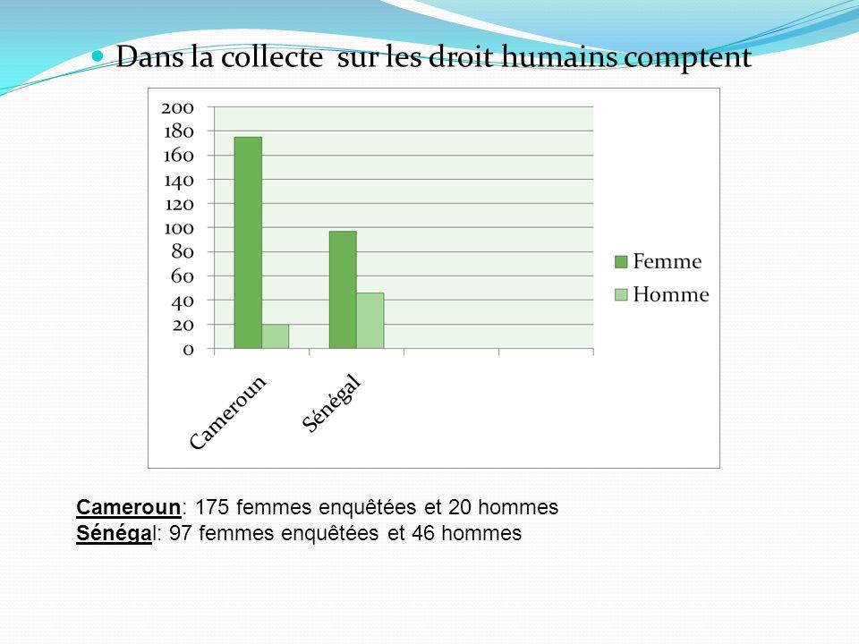 Dans la collecte sur les droit humains comptent Cameroun: 175 femmes enquêtées et 20 hommes Sénégal: 97 femmes enquêtées et 46 hommes
