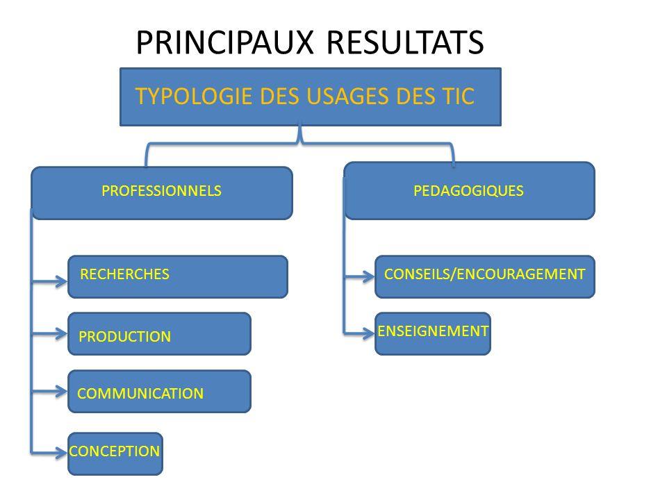 TYPOLOGIE DES USAGES DES TIC PROFESSIONNELSPEDAGOGIQUES RECHERCHES PRODUCTION COMMUNICATION CONCEPTION CONSEILS/ENCOURAGEMENT ENSEIGNEMENT PRINCIPAUX
