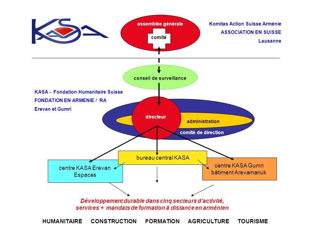 assemblée générale KASA - Fondation Humanitaire Suisse FONDATION EN ARMENIE / RA Erevan et Gumri centre KASA Gumri bâtiment Arevamanuk centre KASA Ere