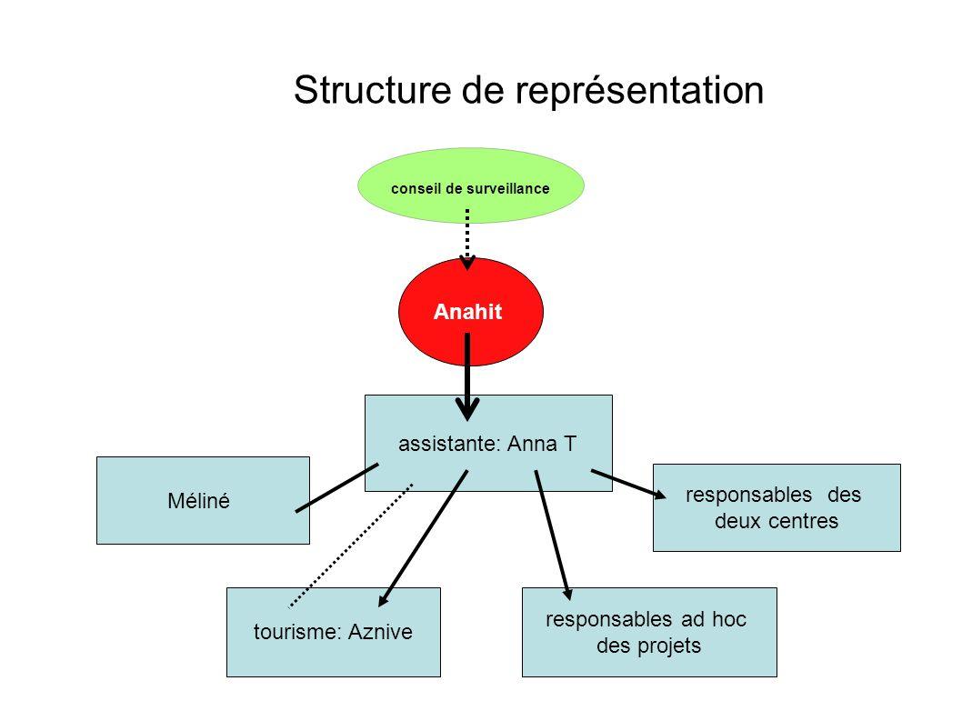 Structure de représentation Anahit conseil de surveillance Méliné assistante: Anna T responsables des deux centres tourisme: Aznive responsables ad ho