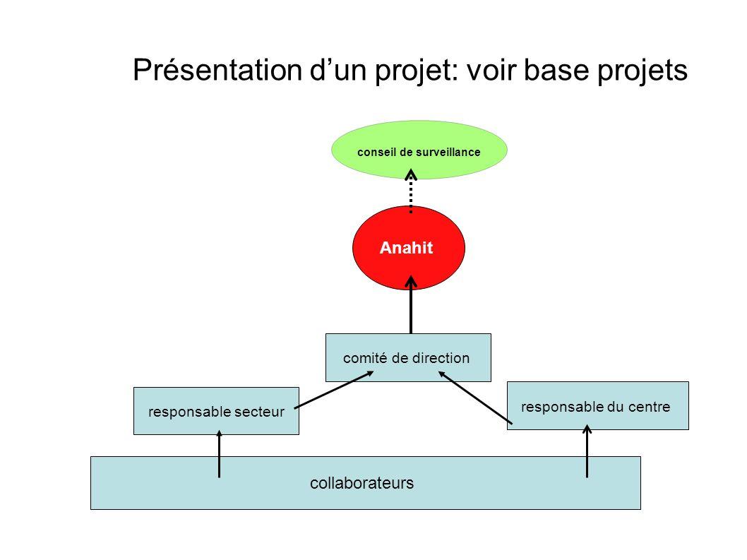 Présentation dun projet: voir base projets Anahit conseil de surveillance collaborateurs responsable secteur comité de direction responsable du centre