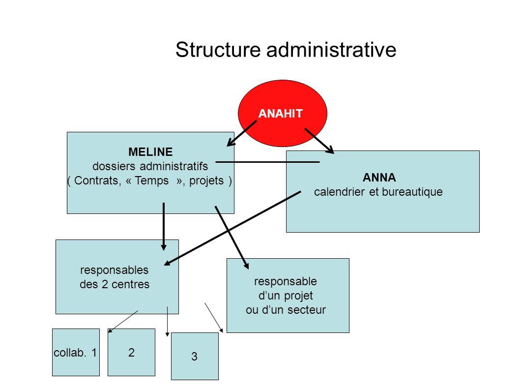 Structure administrative MELINE dossiers administratifs ( Contrats, « Temps », projets ) ANNA calendrier et bureautique ANAHIT responsables des 2 cent