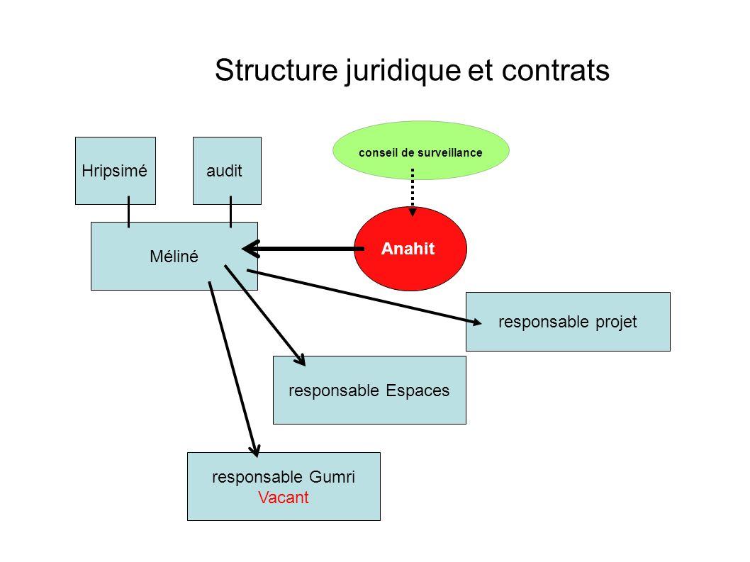 Structure juridique et contrats Anahit conseil de surveillance Hripsimé responsable Gumri Vacant responsable Espaces Méliné audit responsable projet