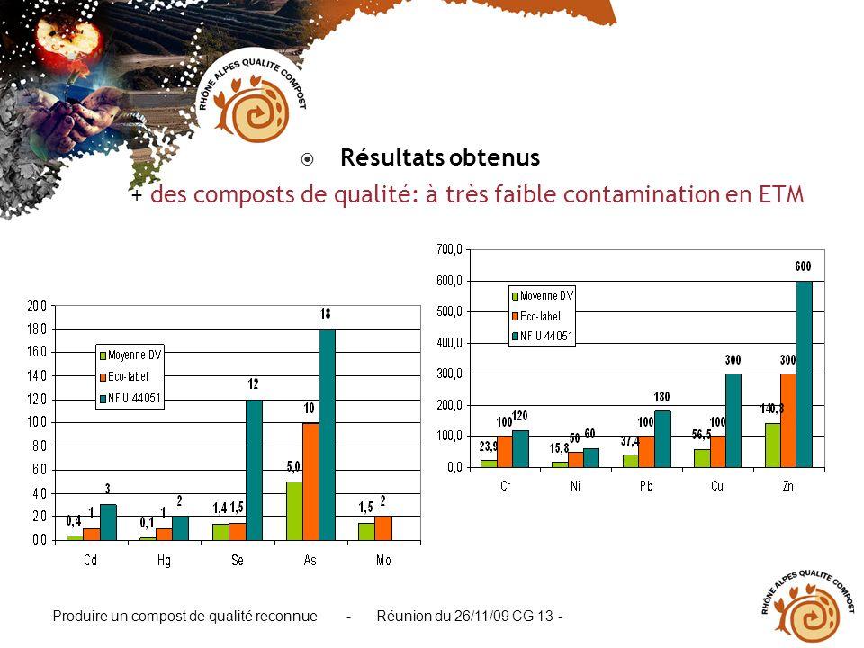 Produire un compost de qualité reconnue - Réunion du 26/11/09 CG 13 - Résultats obtenus + des composts de qualité: à très faible contamination en ETM