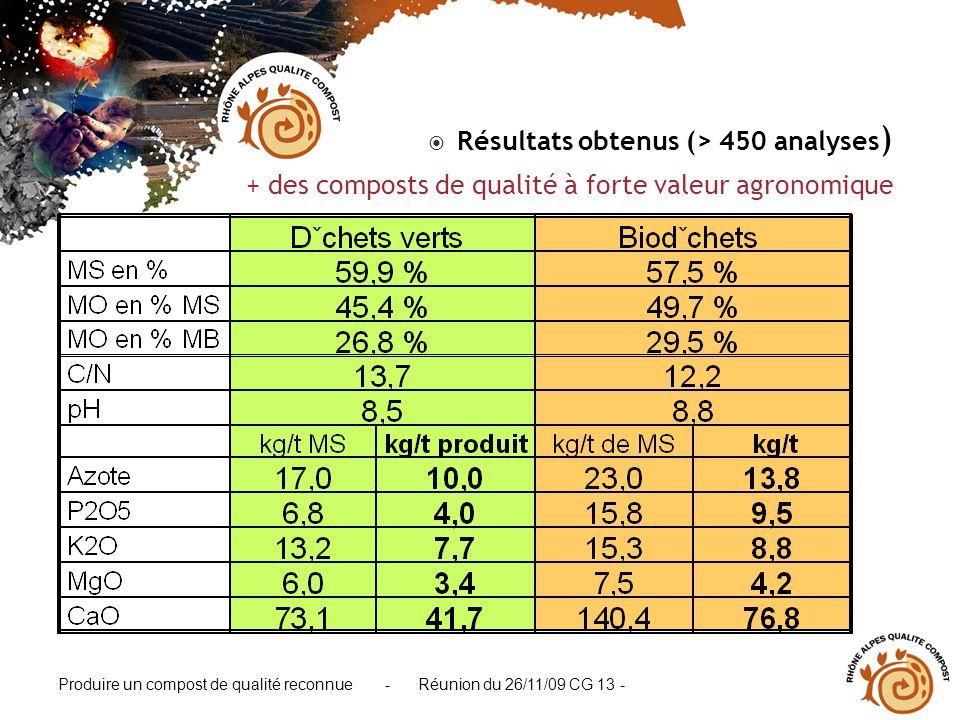 Produire un compost de qualité reconnue - Réunion du 26/11/09 CG 13 - Résultats obtenus (> 450 analyses ) + des composts de qualité à forte valeur agr