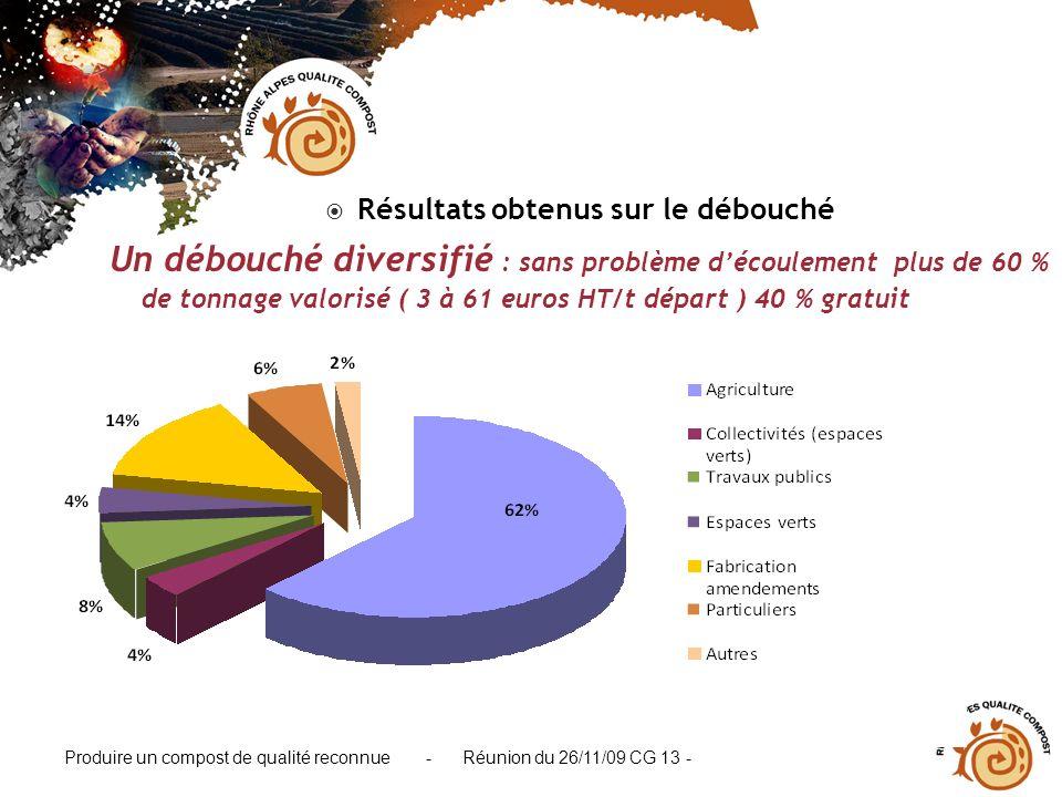 Produire un compost de qualité reconnue - Réunion du 26/11/09 CG 13 - Résultats obtenus sur le débouché Un débouché diversifié : sans problème découle
