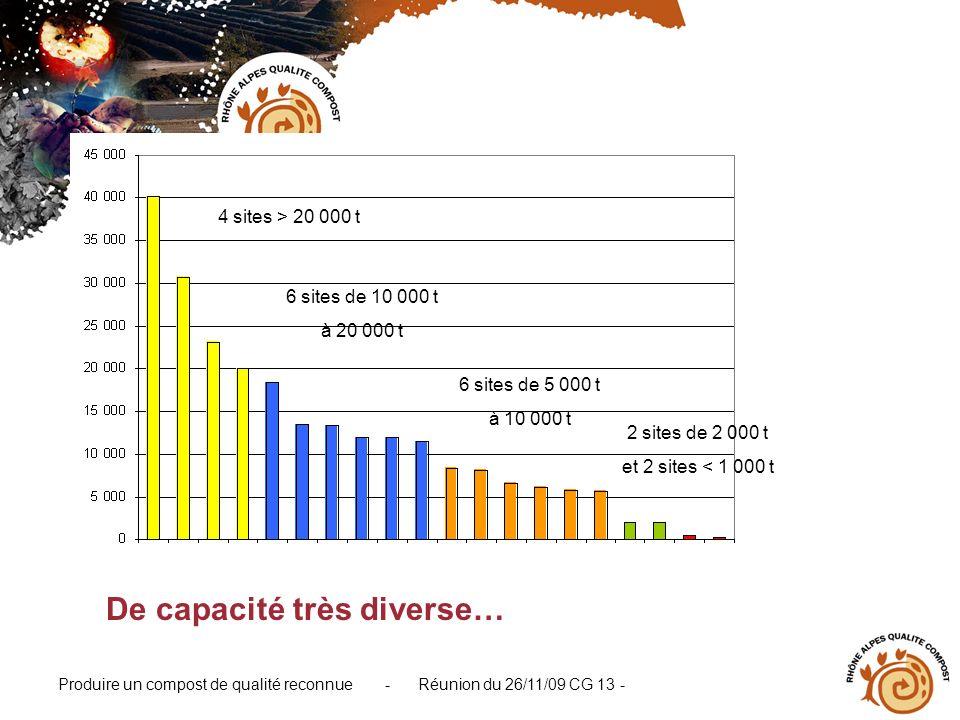 Produire un compost de qualité reconnue - Réunion du 26/11/09 CG 13 - De capacité très diverse… 4 sites > 20 000 t 6 sites de 10 000 t à 20 000 t 6 si