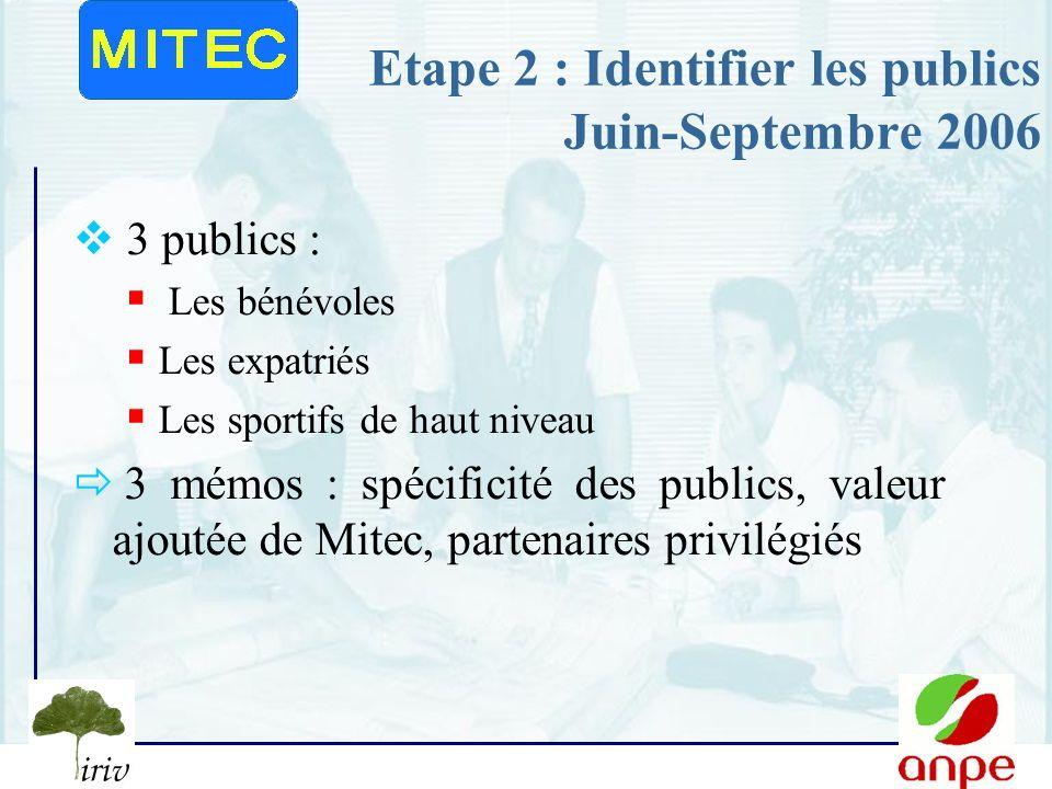6 Etape 2 : Identifier les publics Juin-Septembre 2006 3 publics : Les bénévoles Les expatriés Les sportifs de haut niveau 3 mémos : spécificité des publics, valeur ajoutée de Mitec, partenaires privilégiés