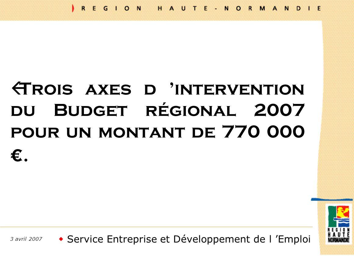 Service Entreprise et Développement de l Emploi 3 avril 2007 ßTrois axes d intervention du Budget régional 2007 pour un montant de 770 000.