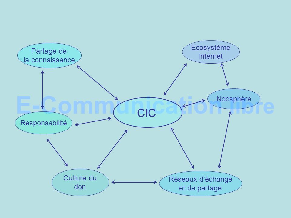 E-Communication libre CIC Partage de la connaissance Responsabilité Culture du don Réseaux déchange et de partage Noosphère Ecosystème Internet
