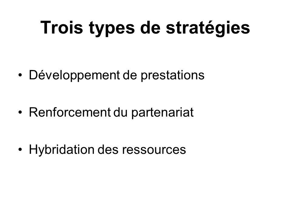 Trois types de stratégies Développement de prestations Renforcement du partenariat Hybridation des ressources