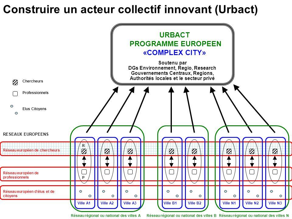Ville A1 Réseau européen de chercheurs Réseau européen de professionnels Réseau européen délus et de citoyens Ville A2Ville A3 Ville B1Ville B2Ville N