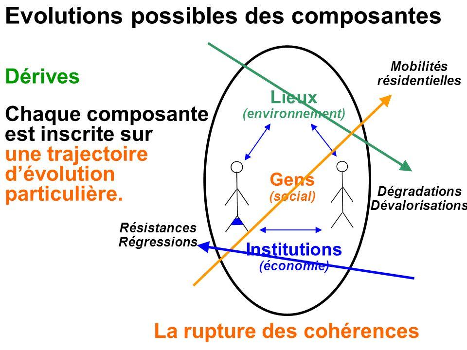 Lieux (environnement) Dérives Gens (social) Institutions (économie) Evolutions possibles des composantes La rupture des cohérences Résistances Régress