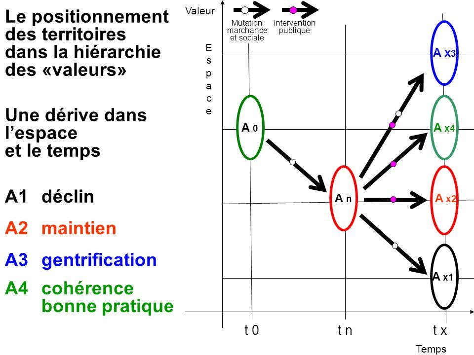 Une dérive dans lespace et le temps t 0t nt x Le positionnement des territoires dans la hiérarchie des «valeurs» A x1 A x2 A1 déclin A2 maintien A3 ge