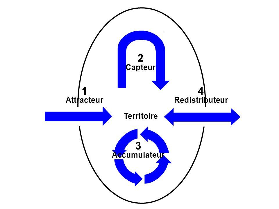 1 Attracteur 4 Redistributeur Territoire 2 Capteur 3 Accumulateur