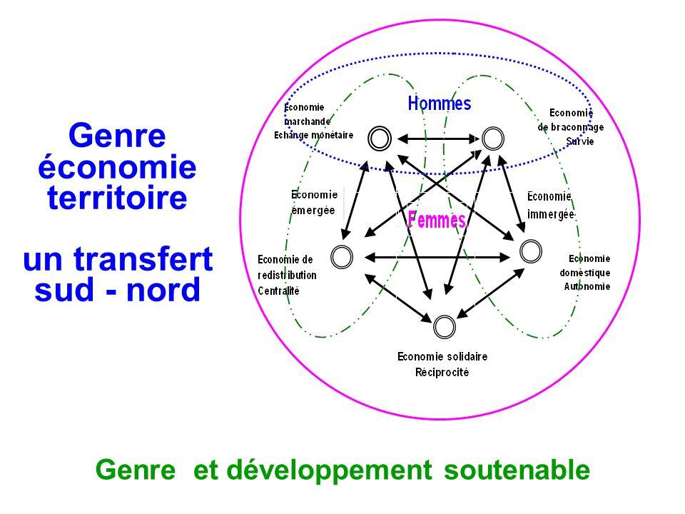 Genre économie territoire un transfert sud - nord Genre et développement soutenable