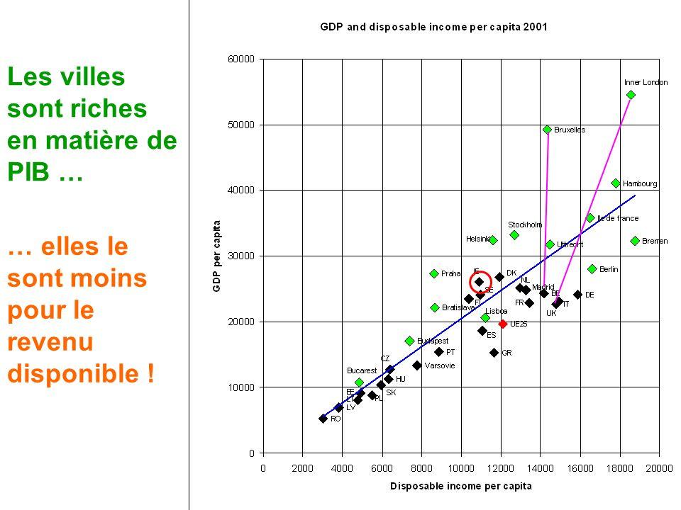 Les villes sont riches en matière de PIB … … elles le sont moins pour le revenu disponible !