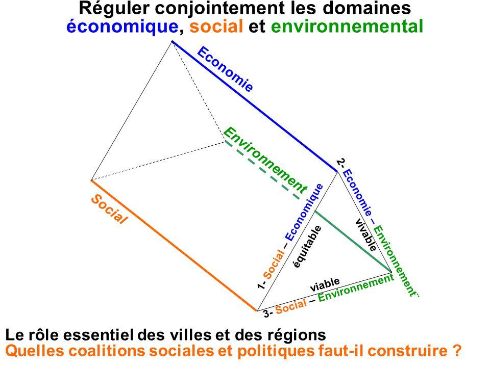 Réguler conjointement les domaines économique, social et environnemental 1- Social – Economique équitable Social Economie Environnement viable 3- Soci