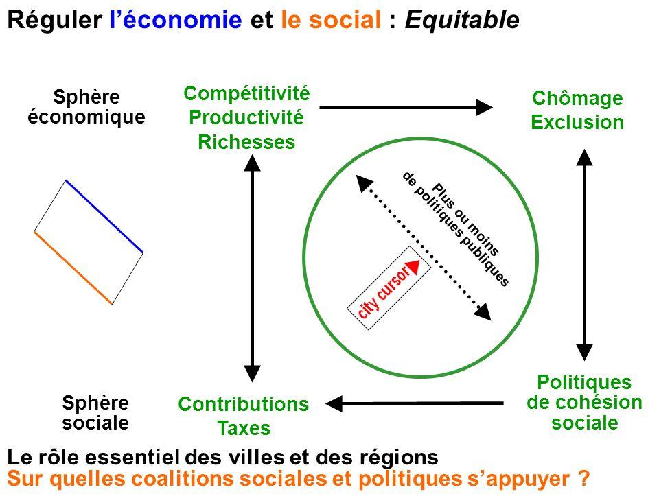 Réguler léconomie et le social : Equitable Sphère économique Sphère sociale Compétitivité Productivité Richesses Chômage Exclusion Contributions Taxes