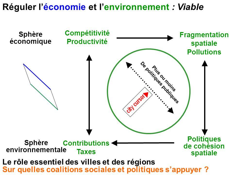 Réguler léconomie et lenvironnement : Viable Sphère économique Sphère environnementale Compétitivité Productivité Fragmentation spatiale Pollutions Co