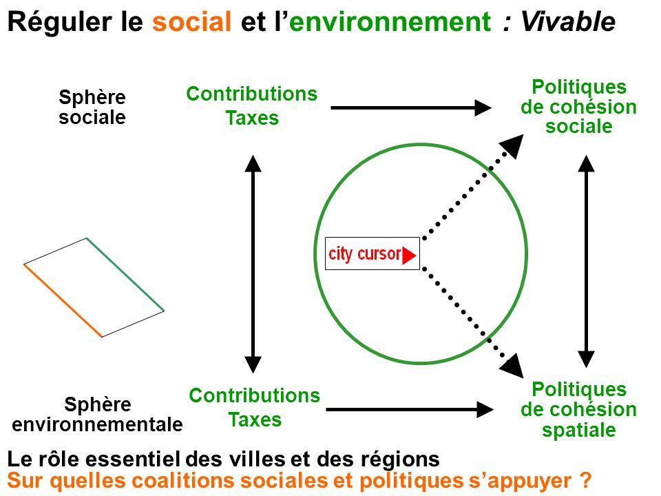 Réguler le social et lenvironnement : Vivable Sphère sociale Sphère environnementale Contributions Taxes Politiques de cohésion sociale Contributions