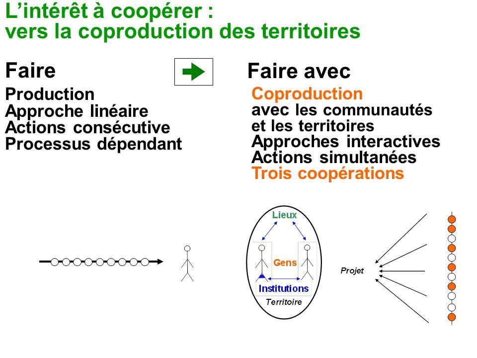 Faire Faire avec Coproduction avec les communautés et les territoires Approches interactives Actions simultanées Trois coopérations Production Approch