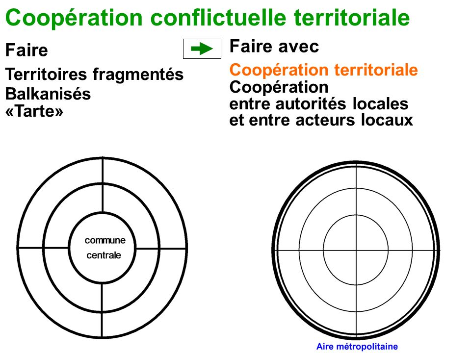 Faire Faire avec Coopération conflictuelle territoriale Territoires fragmentés Balkanisés «Tarte» Coopération territoriale Coopération entre autorités