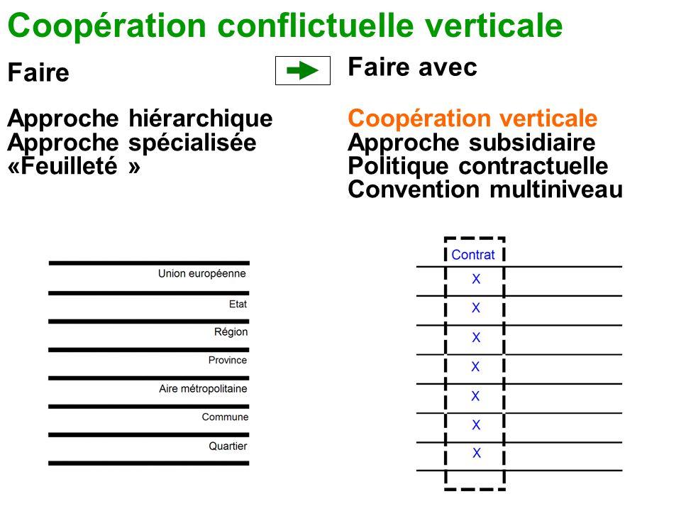Faire Faire avec Coopération conflictuelle verticale Approche hiérarchique Approche spécialisée «Feuilleté » Coopération verticale Approche subsidiair