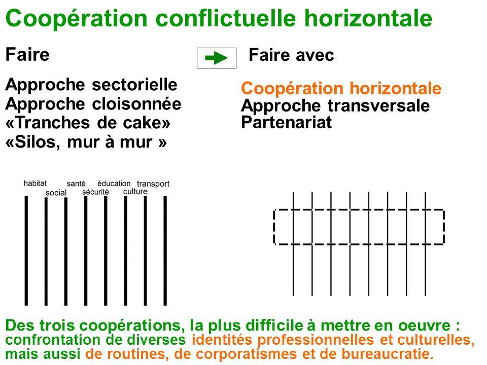 Faire Faire avec Coopération conflictuelle horizontale Approche sectorielle Approche cloisonnée «Tranches de cake» «Silos, mur à mur » Coopération hor